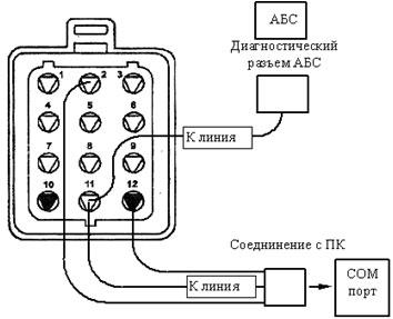 Рис.2. Схема подключения компьютера к ЭБУ АБС.  Требования к ПК - компьютер типа IBM PC с процессором серии 486 и...